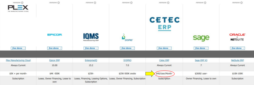 Cetec's price comparison with leading ERP software providers.